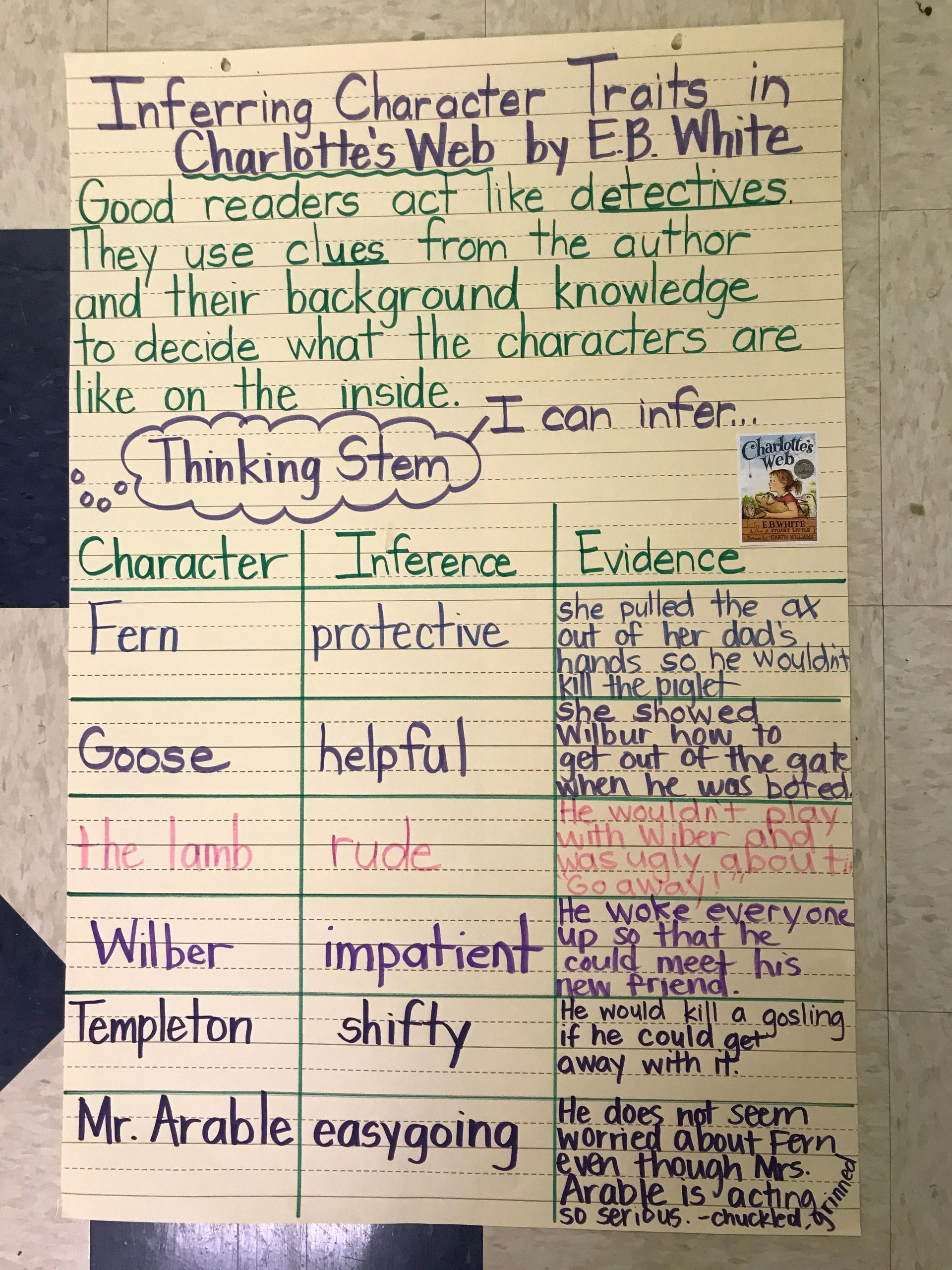 Charlotte Web Character Traits Worksheets Inspirational Pin On Making Inferences