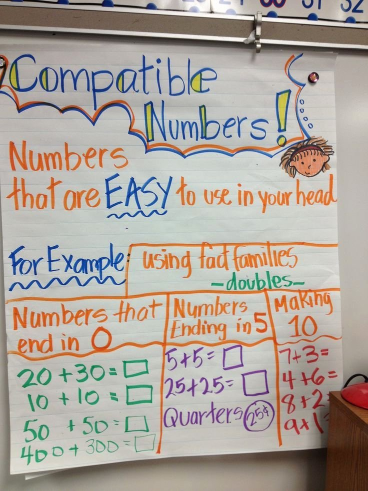 Compatible Numbers 3rd Grade Worksheets Free Patible Numbers Anchor Chart Golden Acres Es