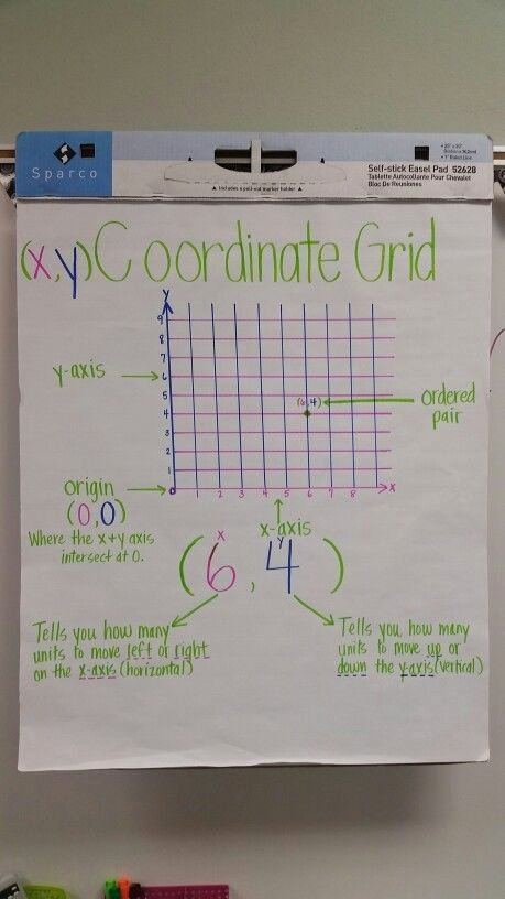 Coordinate Grid Pictures 5th Grade Ideas Coordinate Grid Anchor Chart 5th Grade Math Teks by Monica