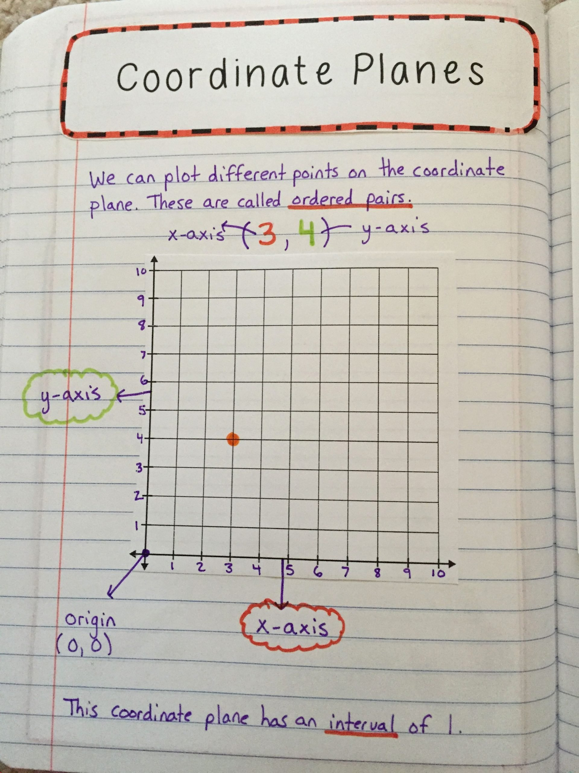 Coordinate Grid Pictures 5th Grade Lovely Coordinate Planes Interactive Notes