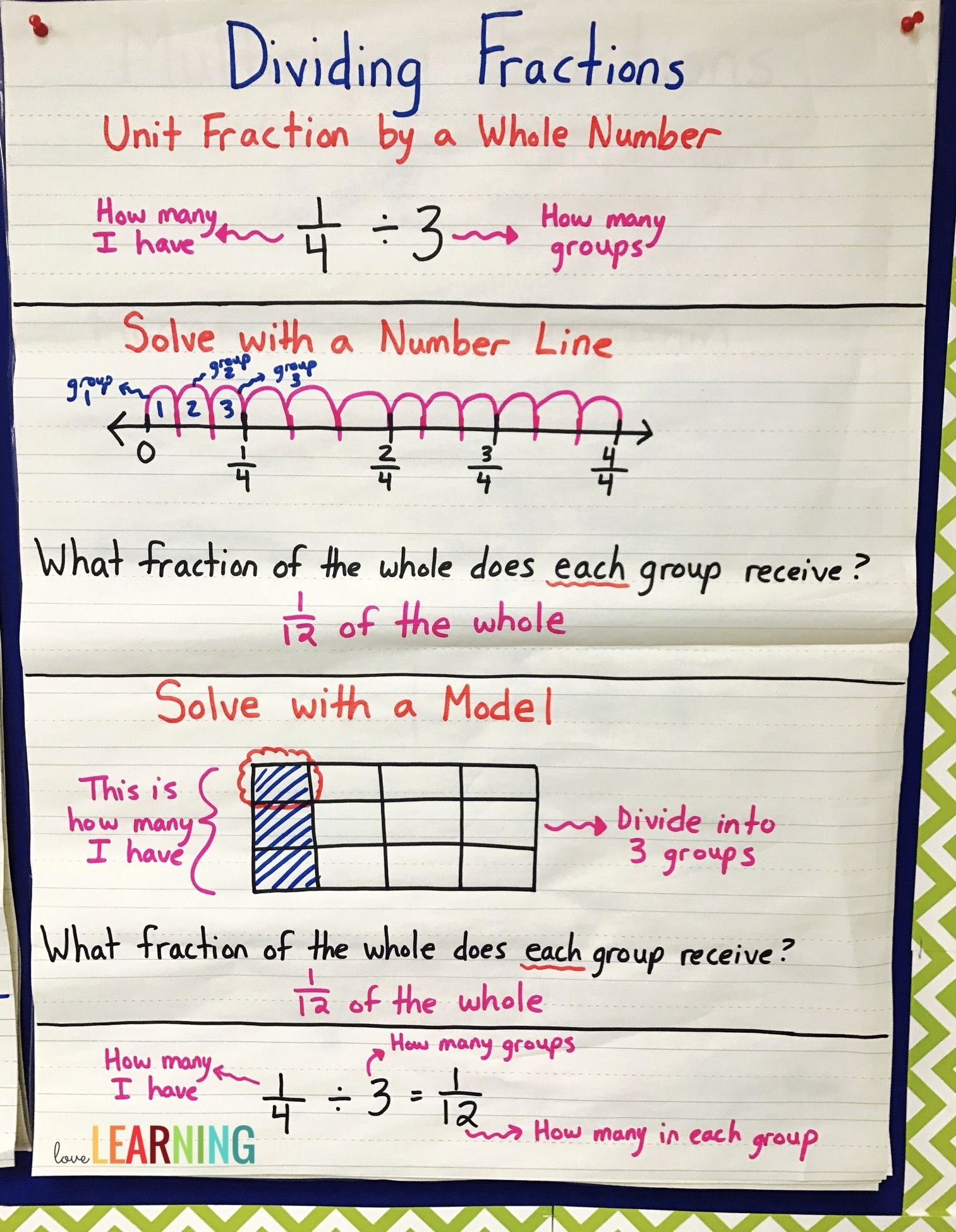 Dividing Fractions Using Models Worksheet Best Of Divide Unit Fractions and whole Numbers