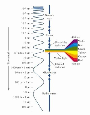 Electromagnetic Spectrum Worksheet High School Free Visible Light and the Electromagnetic Spectrum Lesson