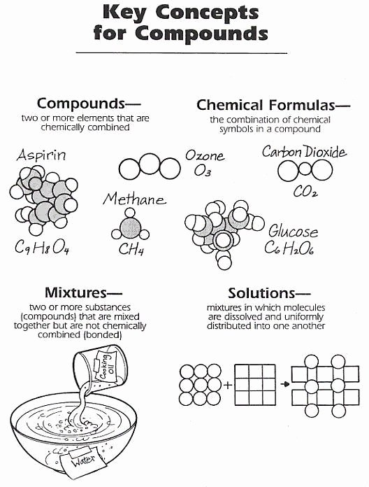 Elements Compounds Amp Mixtures Worksheet Free Elements Pounds Amp Mixtures Worksheet Great Visual