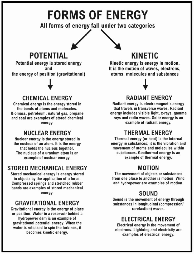 Energy Transformation Worksheet Middle School Printable Energy Transformation Worksheet Middle School Luxury sound