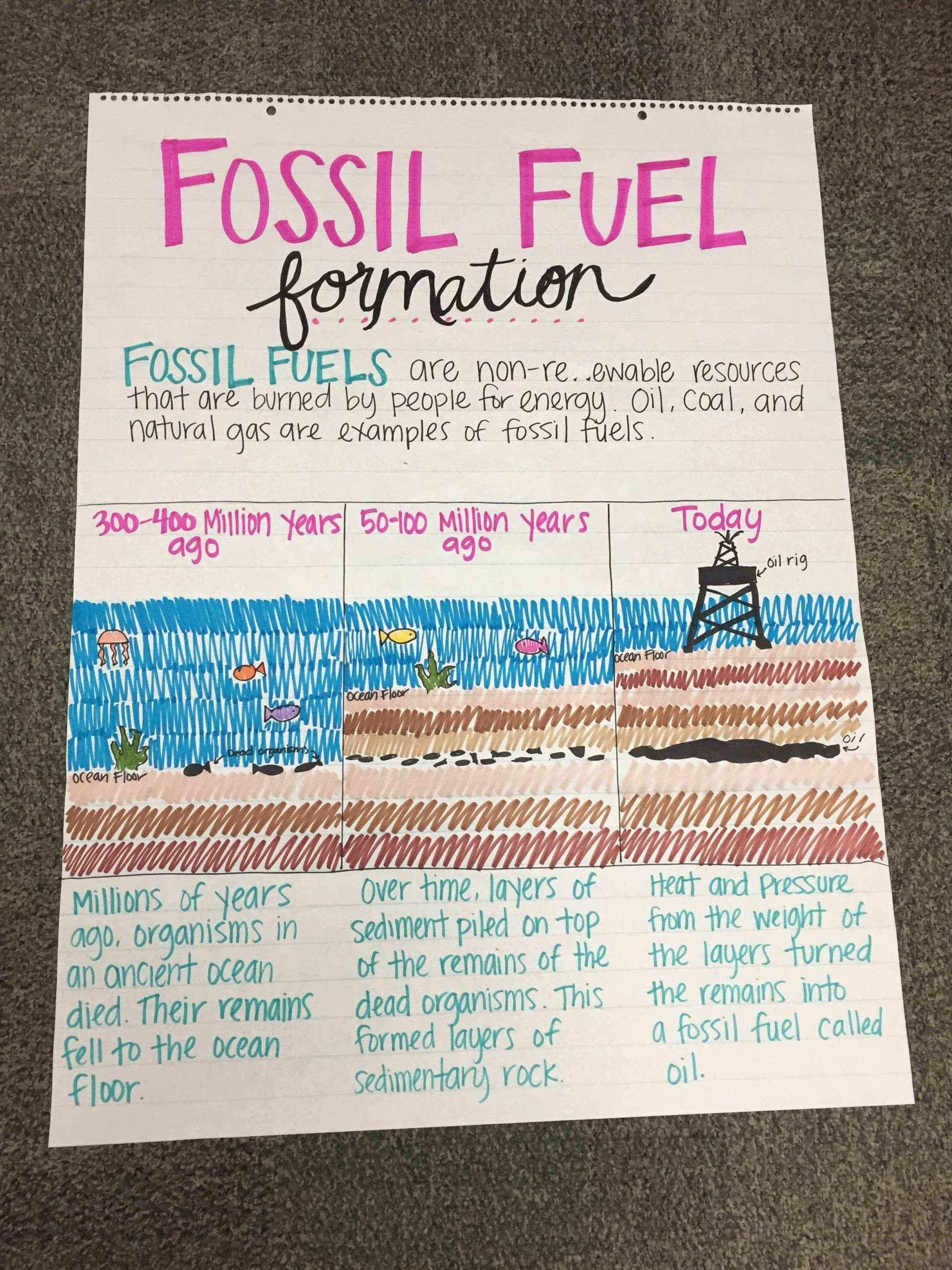 Fossil Fuels Worksheet Middle School Best Of Fossil Fuels Worksheet Middle School Fossil Fuel formation