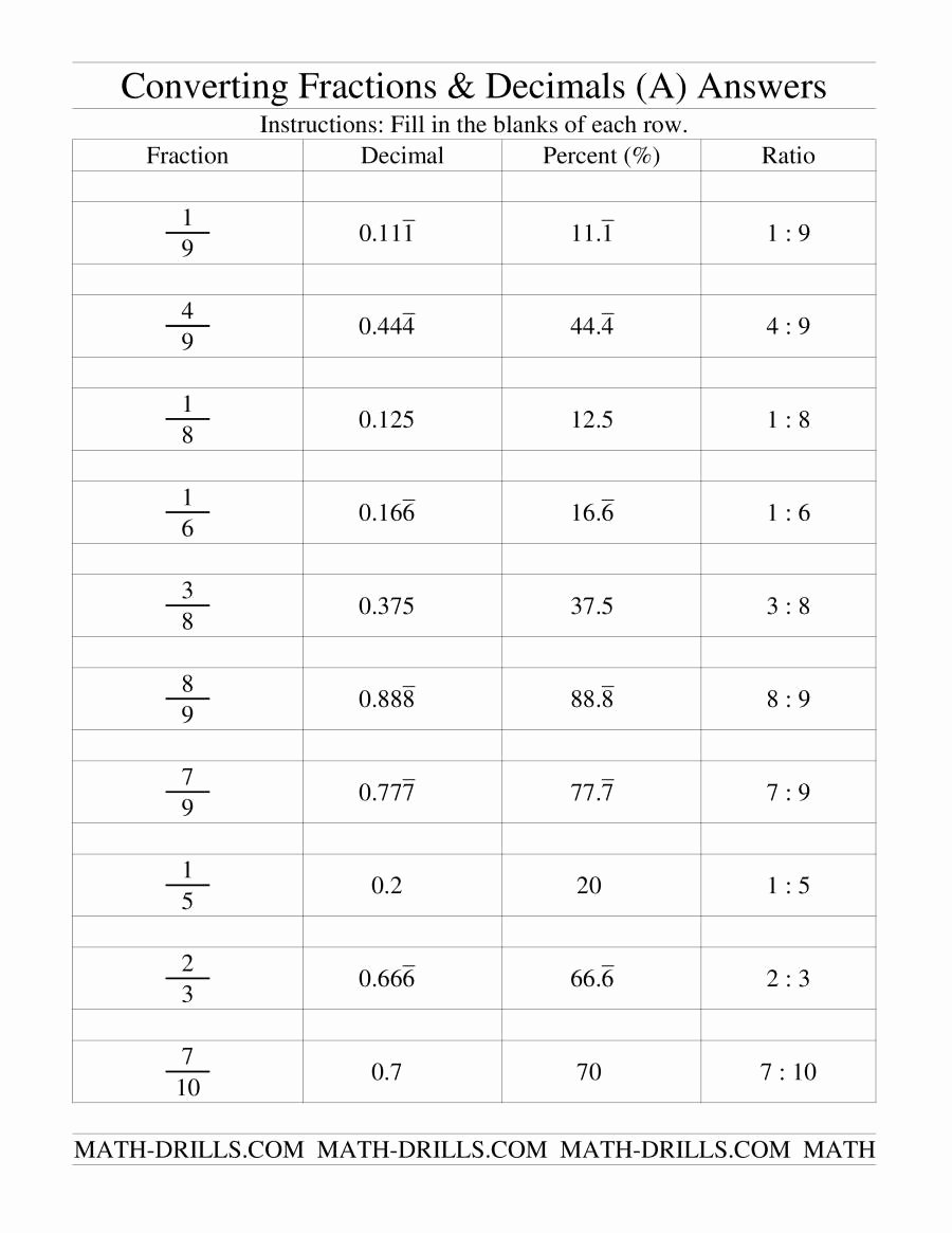 Fraction Decimal Percent Conversion Worksheet Free Converting Between Fractions Decimals Percents and Ratios A