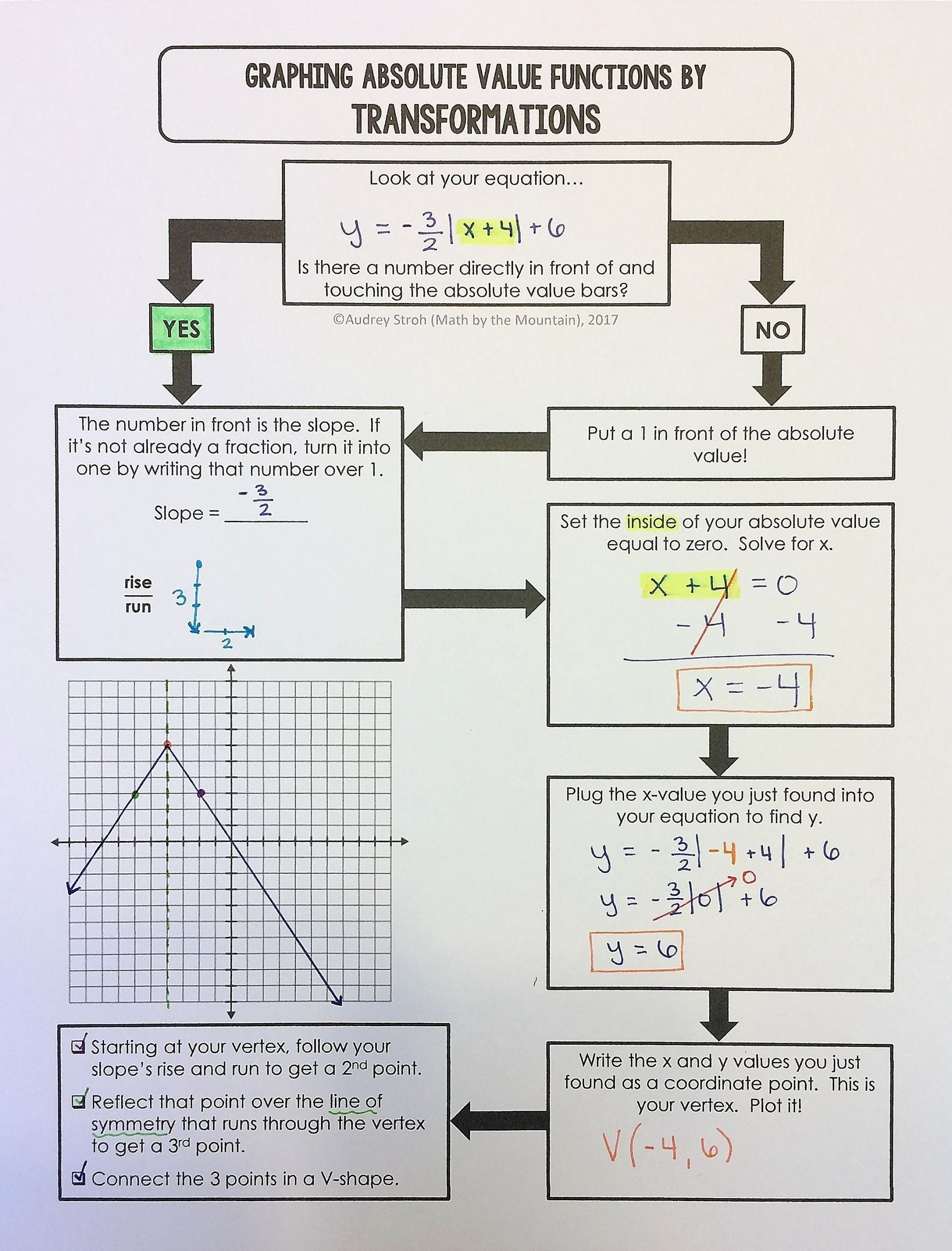 Graphing Absolute Value Functions Worksheet Printable Graphing Absolute Value Functions Flowchart Graphic