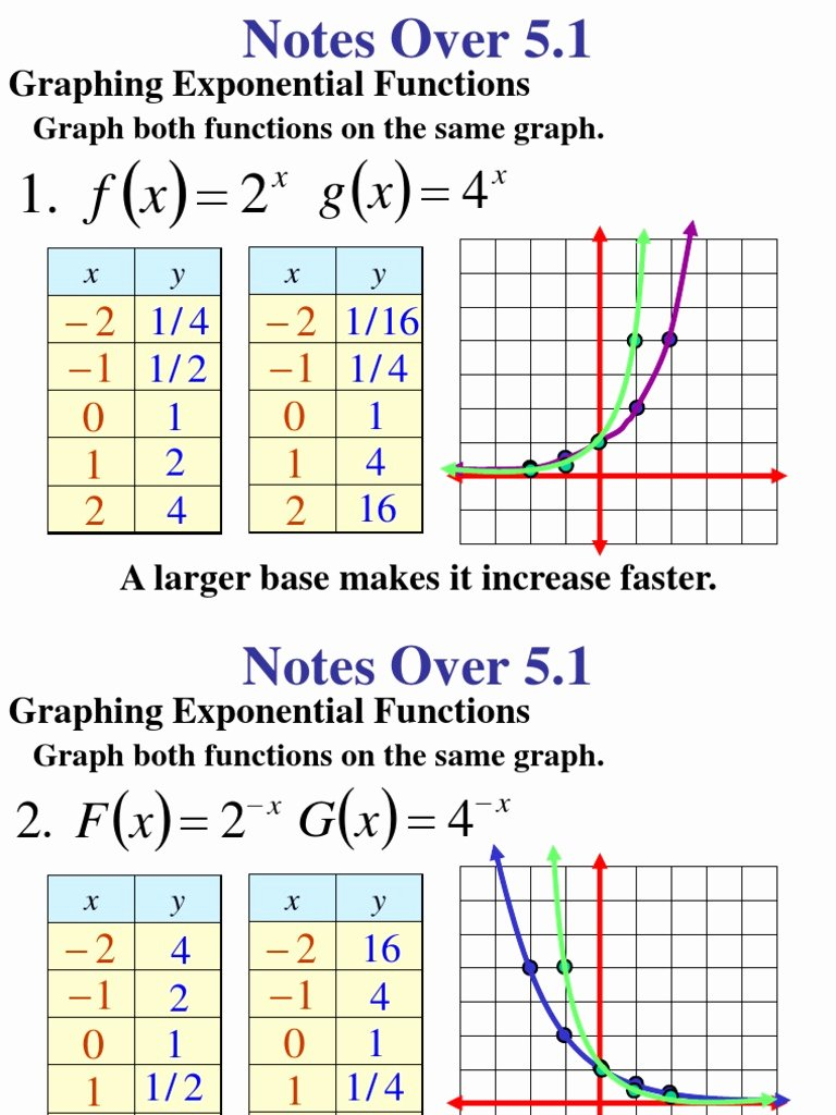 Graphing Exponential Functions Worksheet Answers Kids Graphing Exponentialfunction