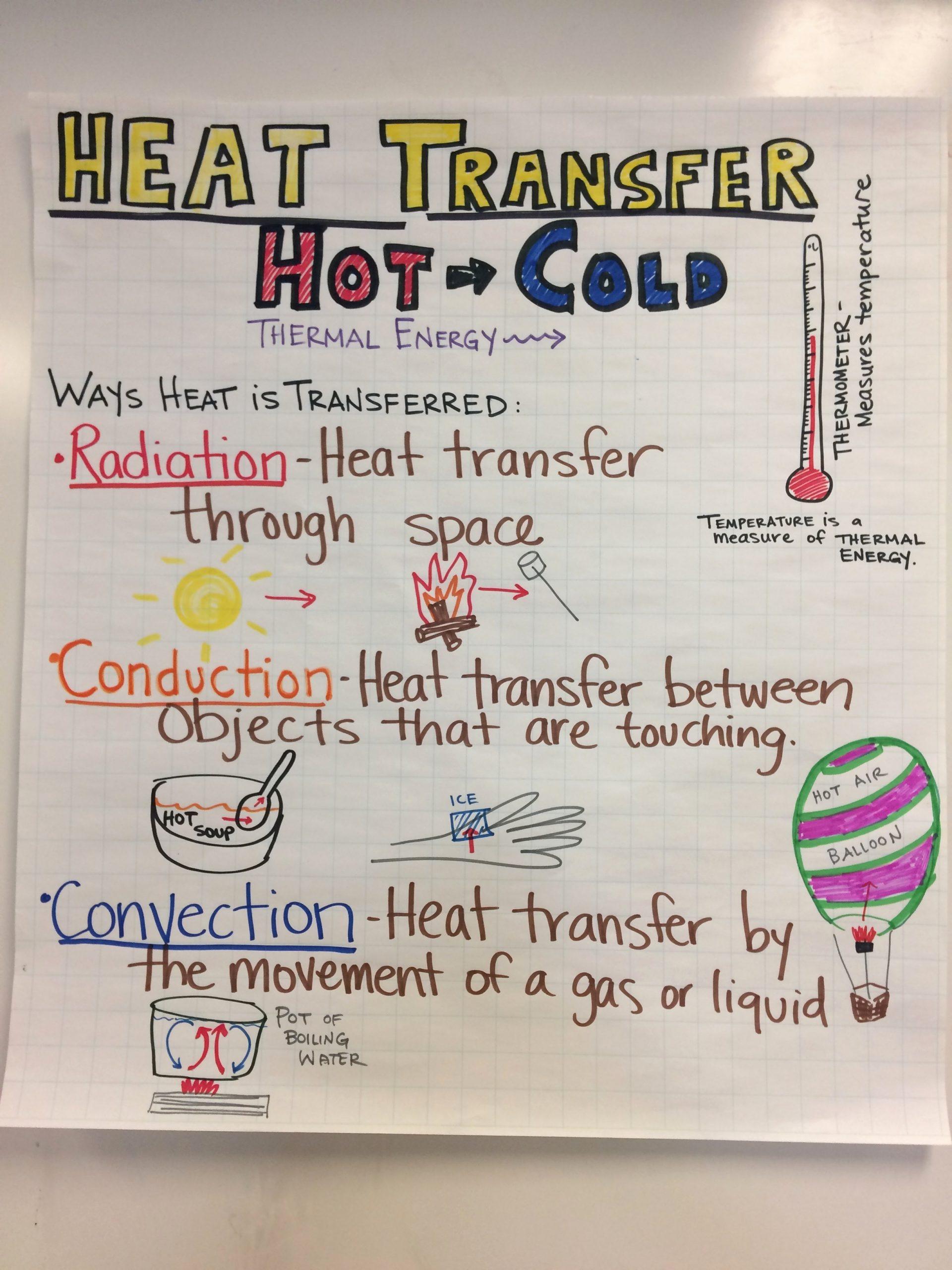 Heat Transfer Worksheet Middle School top Teaching Heat Transfer – Middle School Ngss