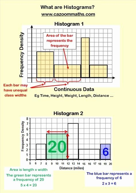 Histogram Worksheets for 6th Grade Free Histogram Worksheets for 6th Grade Statistics Teaching