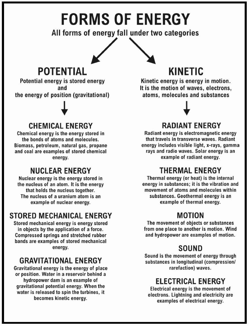 Integrated Physics and Chemistry Worksheets Free Pin by Alfred Olsen On Chemistry