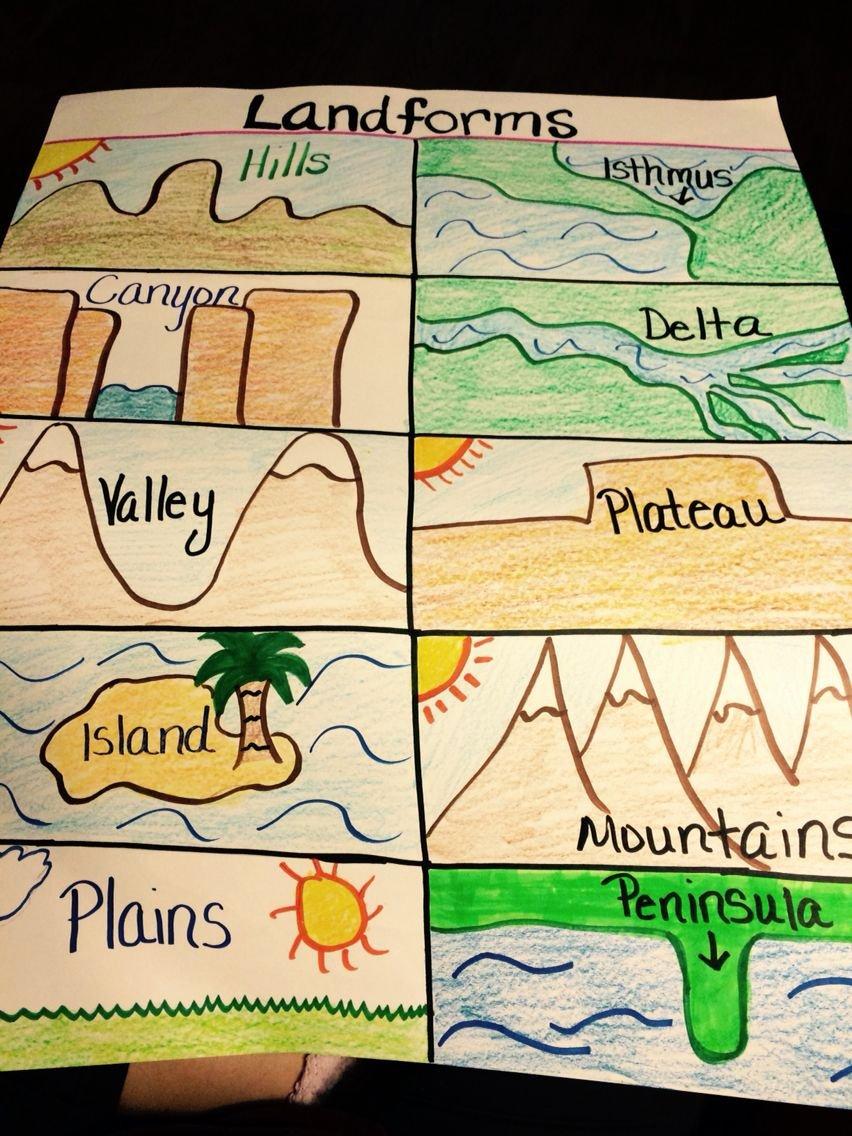 Landforms Worksheets for 5th Grade New Landforms