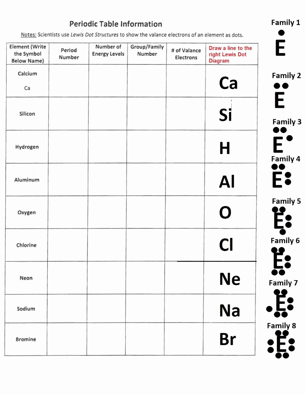 Lewis Dot Diagrams Worksheet Answers Inspirational Periodic Table Information & Dot Diagrams Interactive