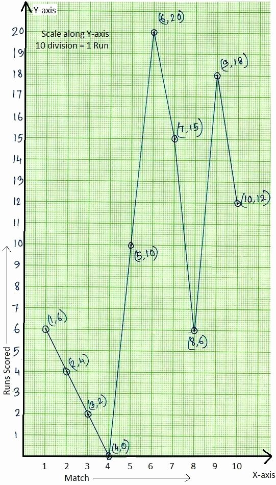 Line Graph Worksheet 3rd Grade Best Of Worksheet On Line Graph Draw the Line Graph