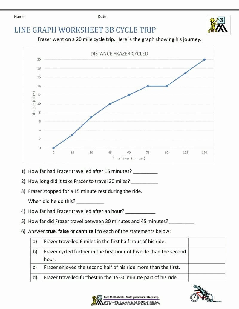 Line Graphs Worksheets 5th Grade Printable Line Graph Worksheets 5th Grade In 2020