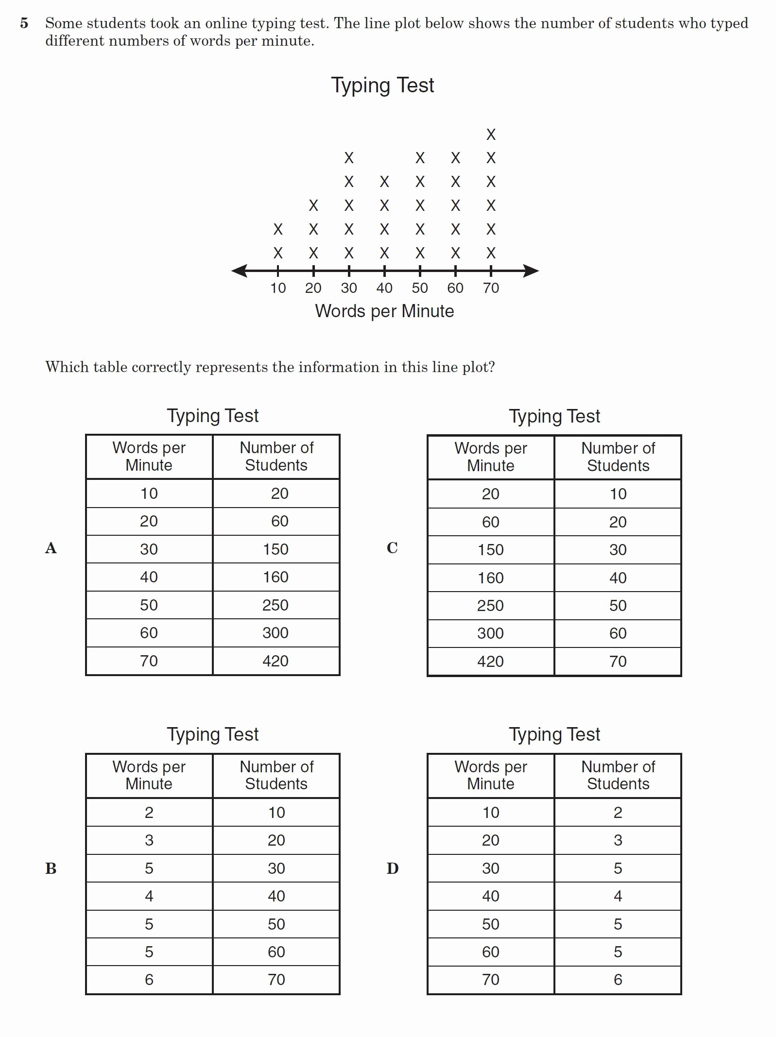 Line Plot Worksheet 5th Grade Fresh Average Line Plot Worksheet