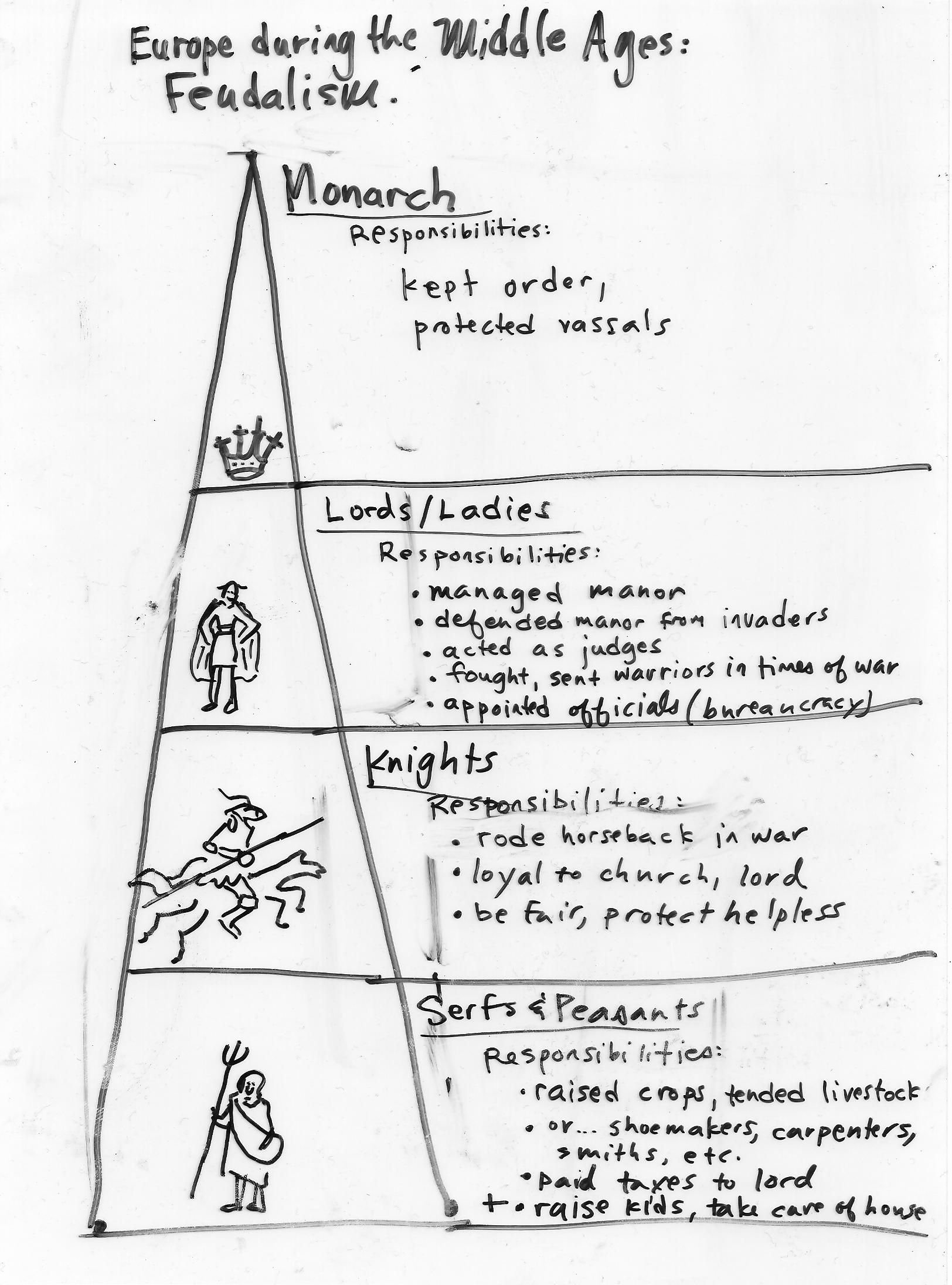 Middle Ages Worksheets 6th Grade Inspirational Feudalism and Responsibility