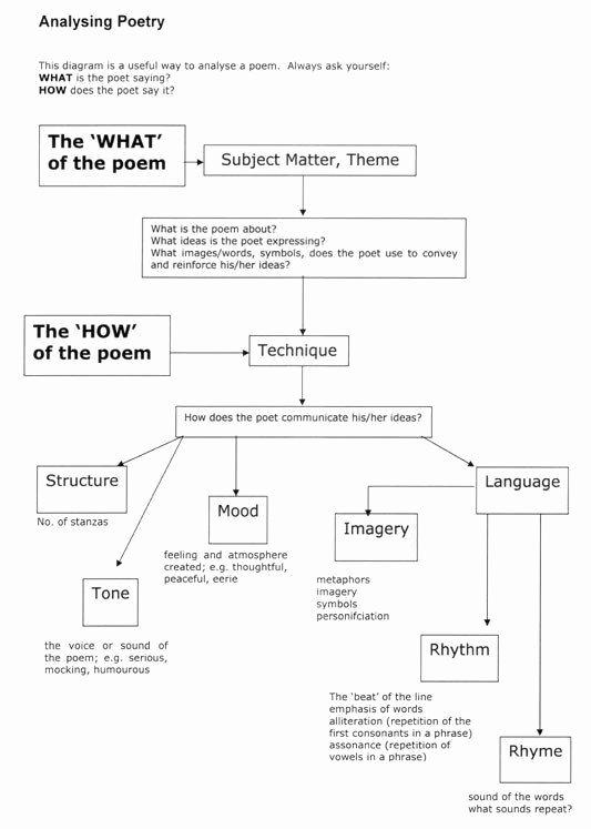 Poetry Analysis Worksheet Middle School New Poetry Analysis Worksheet Middle School Poetry Analysis