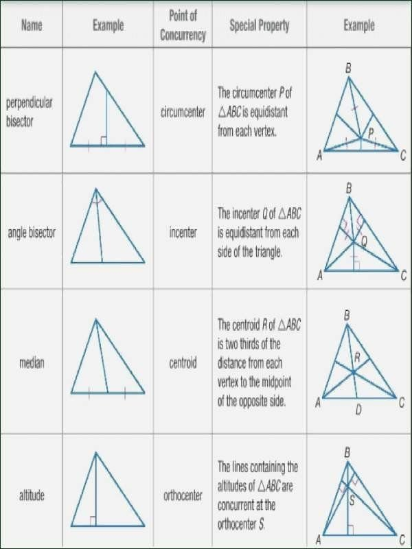 Points Of Concurrency Worksheet Answers Best Of Points Concurrency Worksheet Answers 35 Geometry Points