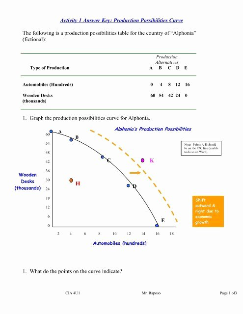 Production Possibilities Curve Worksheet Answers Best Of Activity 1 Answer Key Production Possibilities Curve the