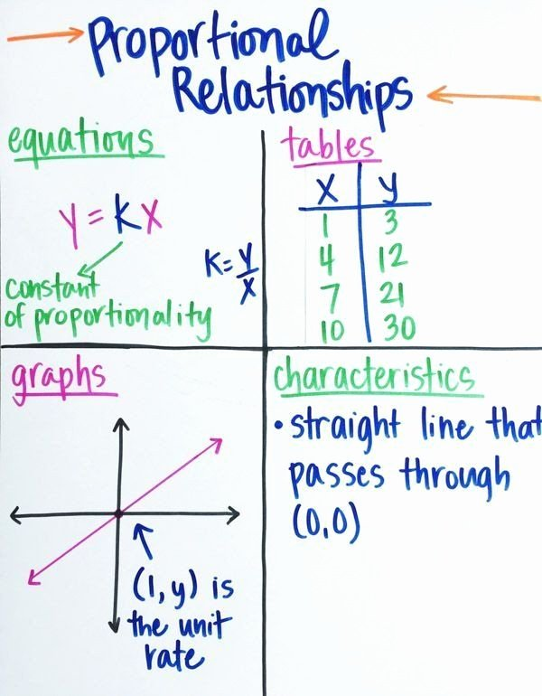 Proportional and Nonproportional Relationships Worksheet Lovely Proportional and Nonproportional Relationships Worksheet