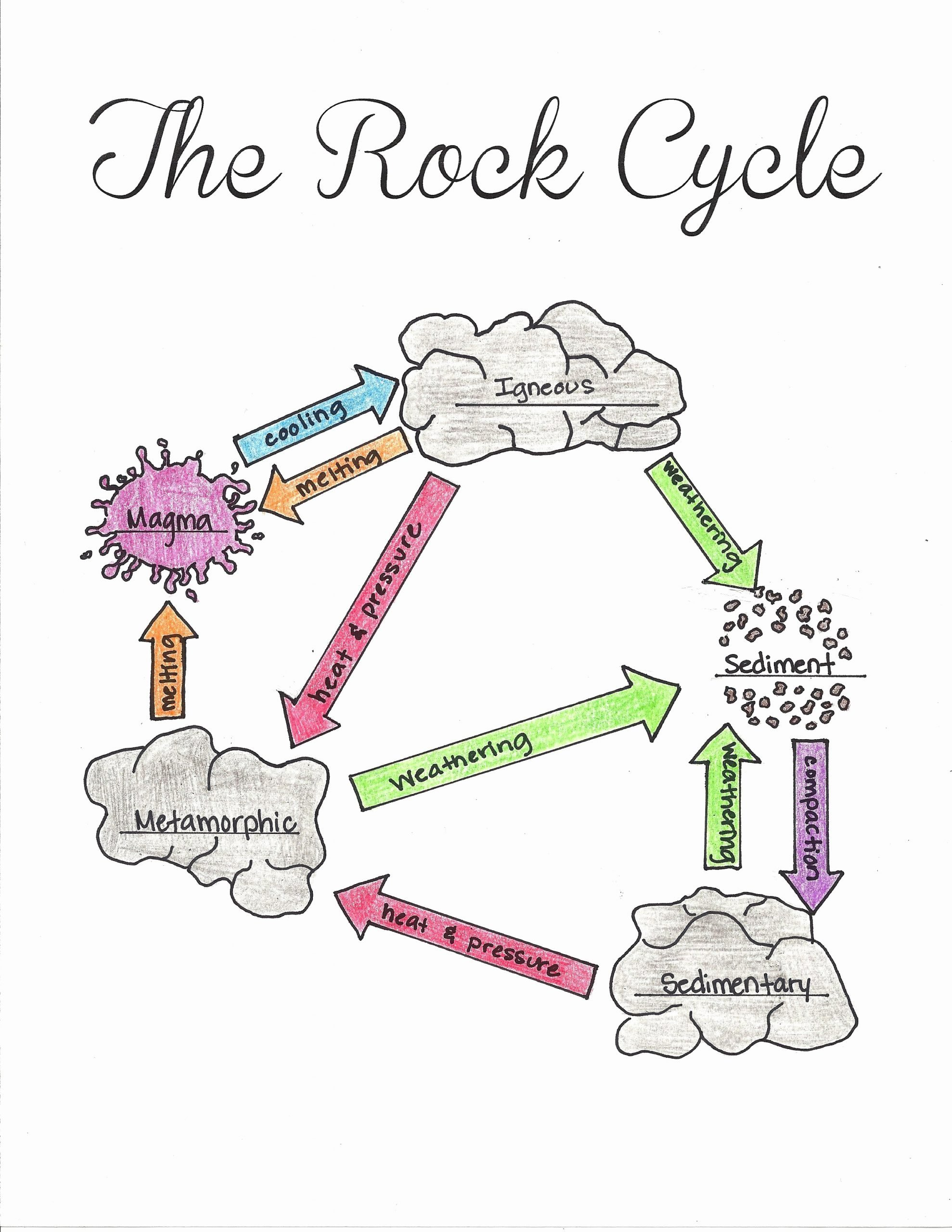 Rock Cycle Worksheet Middle School Lovely the Rock Cycle Pleted Worksheet
